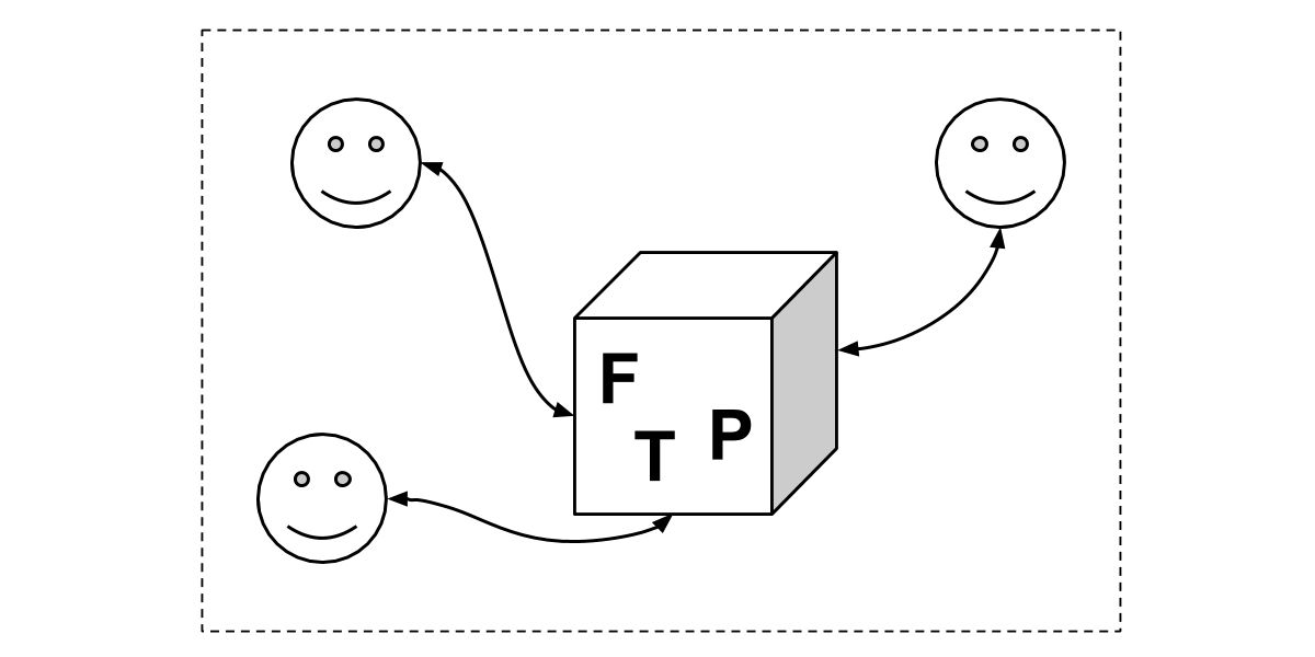 An illustration with smiley face emoticons pointing towards a box with the letter FTP on the front